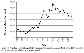 10 Things To Know About Deer Hunting In Michigan Mlive Com