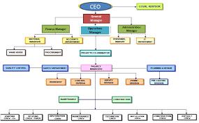 Smart Organizational Chart Smart Future Co Our Organization