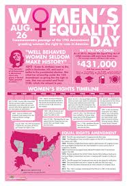 women s equality in the united states quotes information facts women s equality in the united states quotes information facts figures and a