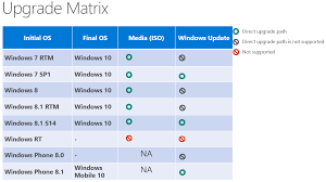 How To Upgrade Windows 8 To Windows 10 Microsoft Reveals Windows 10 Hardware Requirements And