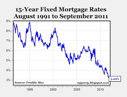15 Year Rates Chart Chart Of The Day 15 Yr Fixed Rates At Record Low Aei