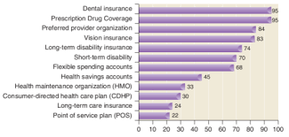 Help protect your finances when you can't work. Hrm Chapter 12 Employee Benefits Flashcards Quizlet