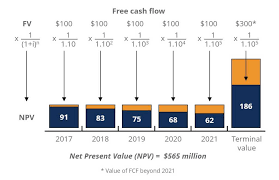 Discounted Cash Flow Chart Npv Formula Learn How Net Present Value Really Works Examples