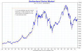 Fractal Stock Charts Golds Big Fractal Fork In The Road Revisited Investing Com