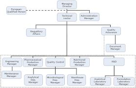 Pharmaceutical Company Organizational Chart About Us Alpex Pharma