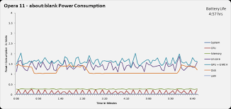 Browser Power Consumption Leading The Industry With Internet