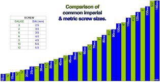 Screw Size Equivalents Chart A Comparison Of Common