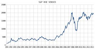Svg Chart File S P Bse Sensex Chart Svg Wikipedia