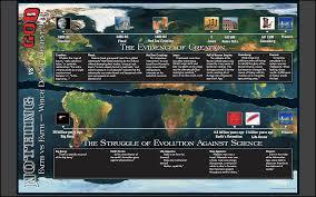 Creation Timeline Chart Faithbyhearing