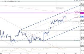 Oil Chart Dailyfx Blog Oil Price Chart Crude Rally Rips Into Key