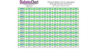 Blood Sugar Flow Charts