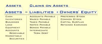 assets and liabilities an introduction to understanding financial statements