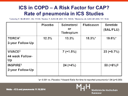 The natural history of community acquired pneumonia in COPD