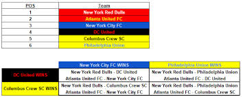 A Chart Showing Who Faces Whom After The 2018 Mls Cup