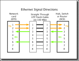 utpcabling the network port on a computer or peripheral like a printer will always use pins 1 and 2 to transmit tx its data it will also use pins 3 and 6 to receive
