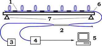 Курсовая работа Волоконно оптические датчики температуры на  Схема системы датчиков 6 представлена на следующем рисунке