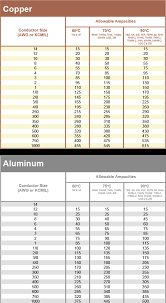 66 Actual Wire Size Amp Capacity Chart