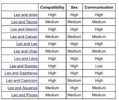 Leo Compatibility Gemini Compatibility Zodiac Signs