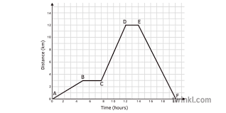 Distance Time Graph Labelled Points A To F Black And White