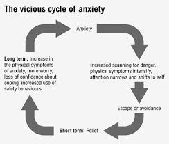 Worry Chart Anxiety Reversing The Vicious Cycle