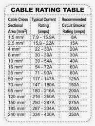 Electrical Wire Size Chart In Mm Pin By Parthipan C On Main Door Electronic Engineering