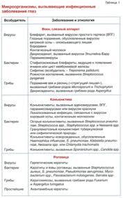 Лабораторная диагностика инфекционных заболеваний глаз Таблица 1 Микроорганизмы вызывающие инфекционные заболевания глаз