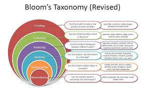 Blooms Taxonomy Leveled Questioning