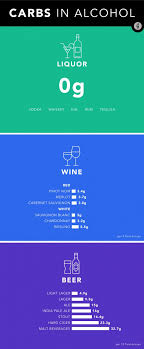 Alcohol And Carbs Chart Carbs In Alcohol A Ranking From Lowest To Highest