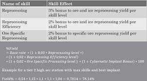 Eve Online Reprocessing Guide Saarith Com