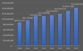Uf Health Chart Progress In Nih Funding At Uf Health Uf Health University