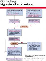 Hypertension Guidelines Chart Hypertension Treatment Flowchart Fills In For Missing Guideline