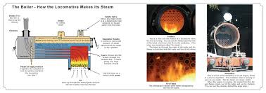 how steam trains work diagrams of engines peter s railway how engines make steam