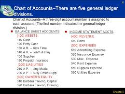 Lesson 1 4 Preparing A Chart Of Accounts Ppt Download