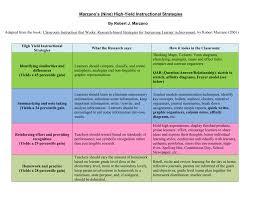 Marzano S Nine High Yield Instructional Strategies