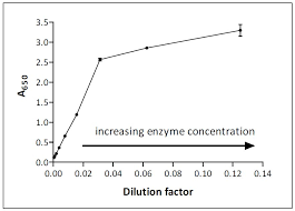 Enzyme Chart Guide To Enzyme Unit Definitions And Assay Design Biomol