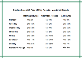 Tips On How To Speed Up Your Pace Of Play At Bowling Green