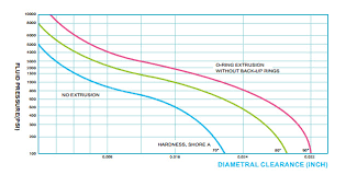 And Extrusion Chart O Ring Groove Design Extrusion Limits Seal Design Inc