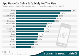 Chart App Usage In China Is Quickly On The Rise Statista