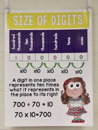 Place Value Chart 4th Grade Introducing Place Value Fourth Grade Math Math Charts