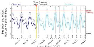 King Tides Are Higher Than Whats On Your Calendar Chart