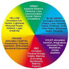 colors and emotions - Google Search