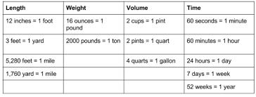 units of measurement conversion chart pdf civil engineering different units conversion factors civil click