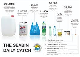 The Seabin V5 – The Seabin Project - For Cleaner Oceans