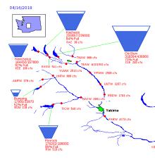 Yakima River Hatch Chart Yakima Basin The Evening Hatch