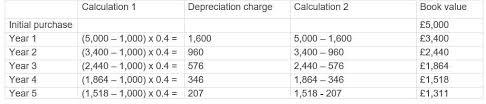 Depreciation Schedule Calculator Reducing Balance Depreciation What Is Reducing Balance