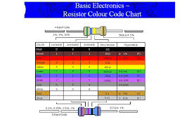 Sle Color Chart Template 25 Free Documents In Pdf Word ~ Resistor ...