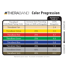 Resistance Bands Color Chart Theraband Professional Non Latex Resistance Bands Sets