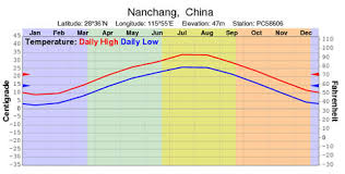 China Weather Chart Nanchang Weather Map Nanchang Weather Forecast