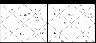Usage Of Navamsa Chart In Predictions Astrology