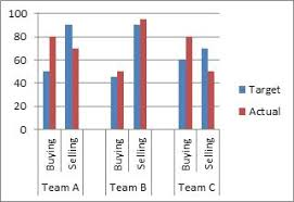 How To Do A Chart 78 Best Of Photos Of How To Do A Bar Graph In Excel 2010 In